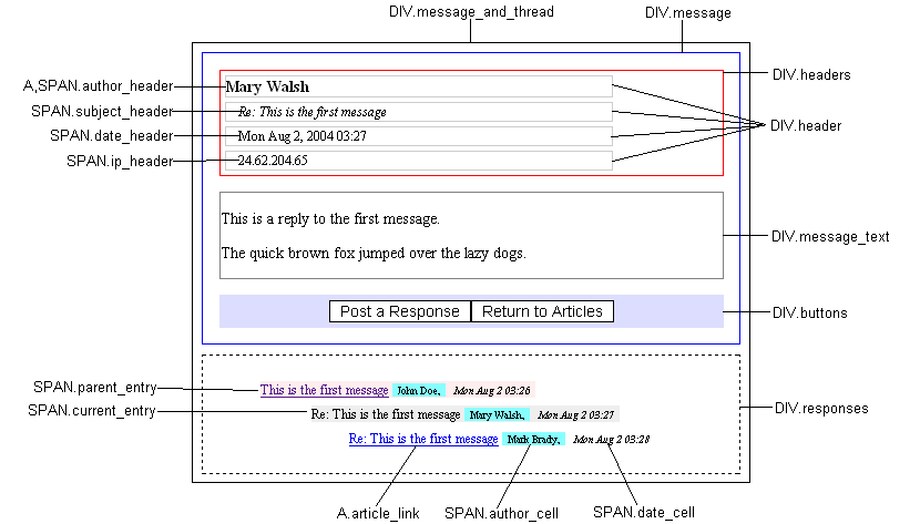 discussionapp style sheet selectors diagram